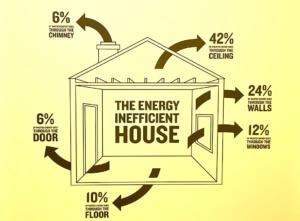 save electric bills